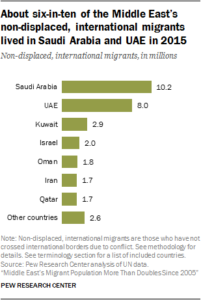 About six-in-ten of the Middle East's non-displaced international migrant lived in Saudi Arabia and UAE in 2015